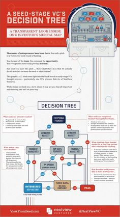 A VC's Decision Tree - How Startup Investors Get to Yes or No