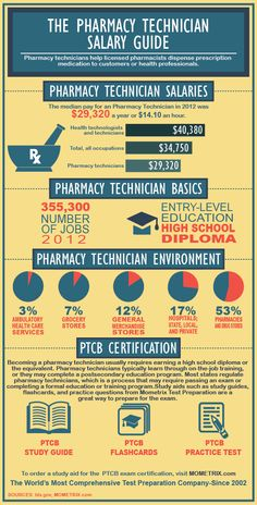 Top  Skills Every Pharmacy Technician Should Have