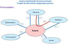 Analyse des fonctions de la souris (2) ou diagramme pieuvre