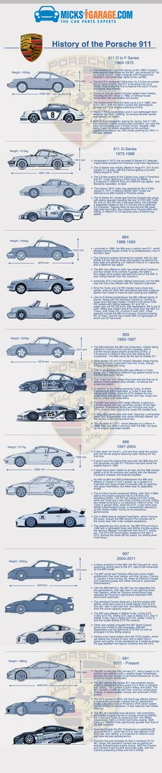 Introduced in 1963, the Porsche 911 has changed very little visually in over 50 years, but under the skin the technological advancements are enormous