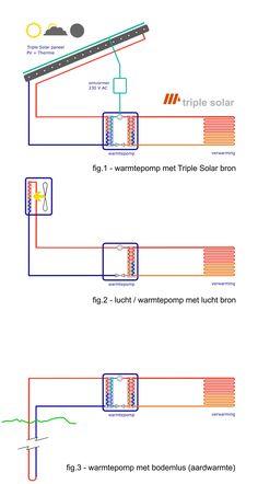 Triple Solar panelen zijn de nieuwe bron voor warmtepomp. De pomp wisselt warmte uit tussen de panelen en verwarming in huis. Een CV ketel is dan overbodig.