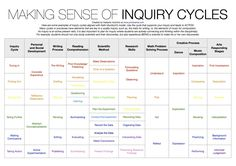 Making sense of #inquiry cycles. Thanks @Prodivame #mypchat