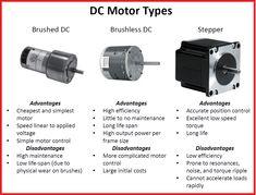 Different Types of #Motorsمحركات التيار المستمر
