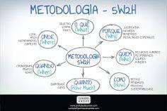 5W2H é uma metodologia para a elaboração de planos de ação. Veja este mapa mental sobre o assunto.