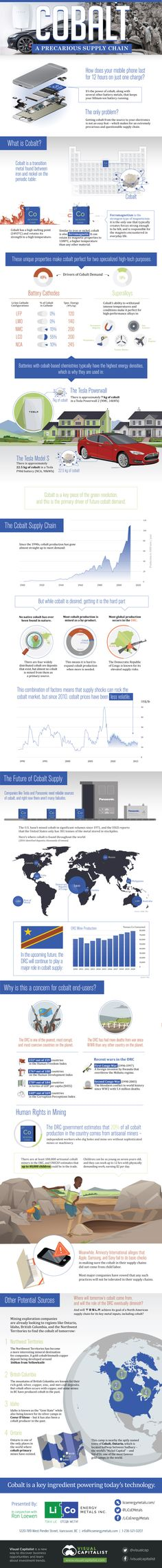 Cobalt: A Precarious Supply Chain Green Technology, World Economic Forum, Energy Use, Global Economy, Sustainable Development, Supply Chain, Data Visualization, Natural Disasters, Renewable Energy