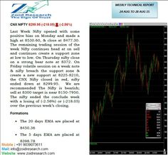 """Get detailed updated information on """" #CNX #Nifty Weekly Report 24 to 28 Aug"""". on this doc presentation."""