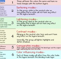 Blend Modes Explanation