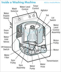 "DIY washing machine repair → HowStuffWorks ""How to Repair a Washing Machine: Tips and Guidelines"""