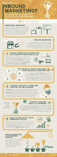 5 Steps To Increase Traffic & Convert Leads
