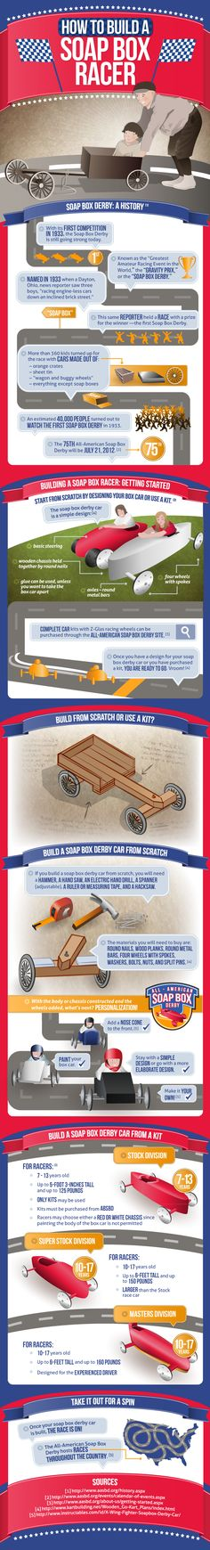 With it's first competition in 1933, the Soap Box derby is still going strong today. Seventy-five years later the events are still going strong. The Soap Box car designs have changed over the past few decades but the concept behind the car has stayed the same. Below we will look at the various designs, and the history of Soap Box racing.
