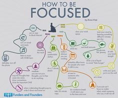 You have to focus to study well. Check out this zen-like flow chart to see how to improve your focus. You have to focus to study well. Check out this zen-like flow chart to see how to improve your focus. Study Skills, Life Skills, Life Lessons, Self Development, Personal Development, Work Train, Stress, School Study Tips, Study Motivation