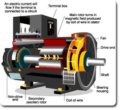How Magnetic Generator Works