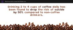 Drinking 2 to 4 cups of coffee daily has been found to drop the risk of suicide by 50% compared to non-coffee drinkers.