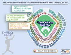 A-Rod's Quest for his 600th Home Run