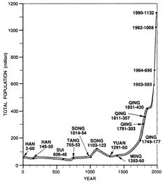 Chinese population growth trend in history
