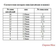 Подбираем идеальный размер спиц для вязания. Обсуждение на LiveInternet - Российский Сервис Онлайн-Дневников