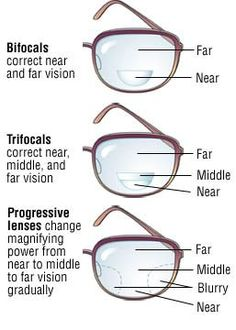 Some of the terminology regarding multifocal lenses can be confusing. Here are the three most common multifocal lenses with a brief description of where the vision areas are located
