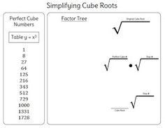 Approximating Square Roots Scavenger Hunt Activity  Square Roots