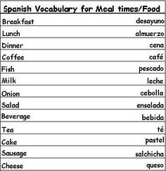 Spanish Vocabulary Words for Meal Times and Food - Learn Spanish #learning #spanish