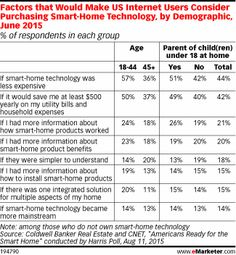 Factors that Would Make US Internet Users Consider Purchasing Smart-Home Technology, by Demographic, June 2015 (% of respondents in each group)