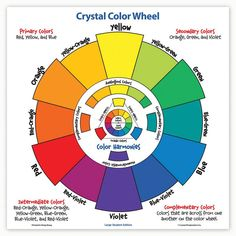 This STUDENT COLOR WHEEL clearly illustrates and teaches color relationships. It has a rotating inner wheel so that students can easily identify primary, secondary, and tertiary colors as well as recognizing analogous, complementary, and triadic color schemes. When students are selecting colors for specific projects, this student color wheel gives them easy access to selections of colors to apply to their compositions. Printed on heavy cardstock and laminated. 17 x 17 inches.
