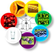 Chakra healing foods nourish the body and the soul in order to regain balance in your life.