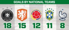Every FIFA World Cup™ goal by cleat, brand, team and league | SOCCER.COM Guide