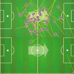 [2012-01-27] Barcelona – Osasuna, primeros 45 mn  Arriba: pases acertados de Xavi  Abajo: pases errados de Xavi  vía @SergioMagda (Twitter)