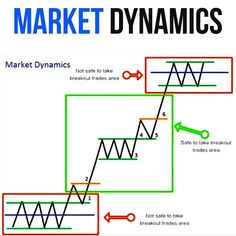 Trading Quotes, Intraday Trading, Forex Trading, Understanding The Stock Market, Stock Market Training, Stock Market Basics, Stock Trading Strategies, Great Motivational Quotes, Stock Charts