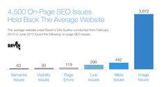 4,500 On-Page SEO Issues Hold Back the Average Website