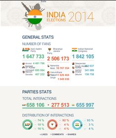 Infographic on India elections.  So who do you think will win the 2014 elections?