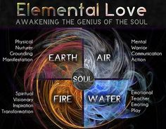4 elements of the nature: earth, air, water, fire.