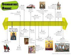 Αποτέλεσμα εικόνας για ιστορικη γραμμη γ δημοτικου Greek History, School Lessons, Map, Education, Modern, School, Trendy Tree, Location Map, Maps