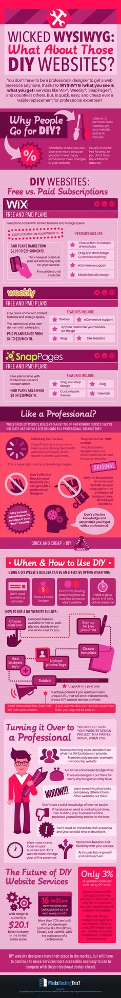 Wicked WYSIWYG, what about those DIY Websites #website #web #infographic #webdesigner #wix #weebly #snappages