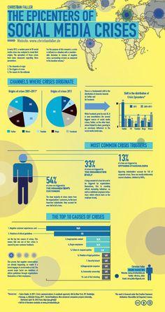Twitter als Ausgangspunkt vieler Social Media Krisen | The Epicenters of Social Media Crises