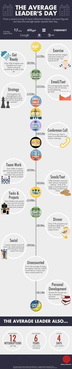 Start, Launch and Grow a Digital Business - How does a CEO spend his day? Infographic Start Launch & Grow a Digital Business - Legendary Entrepreneurs Show You How to Start, Launch & Grow a Digital Hours of Training from Industry Titans Leadership Tips, Leadership Development, Professional Development, Personal Development, Leadership Activities, Group Activities, Business Management, Management Tips, Talent Management