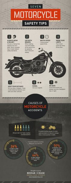 The Seven Motorcycle Safety Tips infographic comes to us from Bisnar|Chase. This infographic gives some helpful tips on saftey to prevent injuries, but if you do have an accident, they'd like to help!