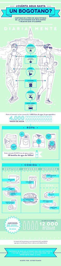 ¿Cuánta agua potable utilizamos en un día? | El Río | Blogs | ELESPECTADOR.COM
