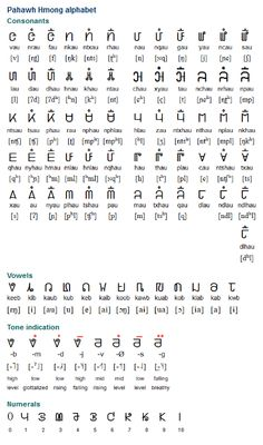 The Pahawh Hmong alphabet was invented in 1959 by Shong Lue Yang (Shong Lue Yang's name in the Pahawh Hmong alphabet), an illiterate Hmong farmer living in northern Laos close to the border with Vietnam. Used to write Hmong, a Hmong-Mien language spoken by about 2.6 million people in China, Vietnam, Laos, Thailand, USA, and French Guiana. (...)
