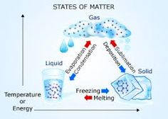 Image result for states of matter in nature