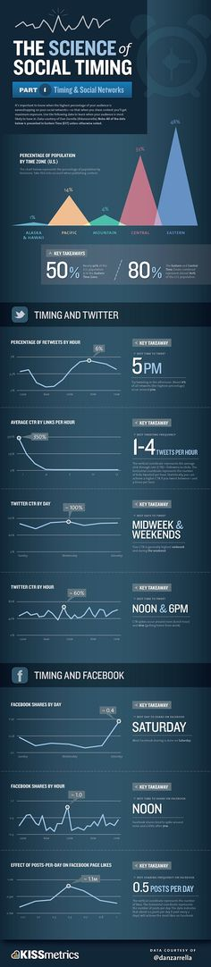 ¿Cual son los mejores horarios para el #Social Media?