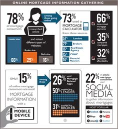 Cool Infographic by @ratehub on #MortgageMarketing