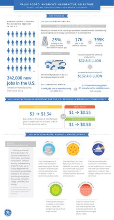 General Electric produced great insight on the status of American Manufacturing.