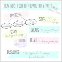 How Much Food to Prepare for a Party by PartiesforPennies.com #party #food #catering