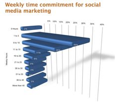 How to save 6 hours a week on social media planning Online Marketing, Social Media Marketing, Marketing Report, Digital Marketing, Social Media Management Software, Google Plus, Digital News, Small Business Marketing, Infographics