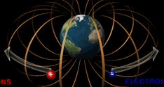 Generating a Magnetic Field Scientists think, although not certain, there are two essential ingredients for generating a magnetic field. Those two ingredients are Generating a Magnetic Field Basic Physics, Magnetic Field, Science And Technology, Google