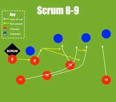 Sam Vesty coaching - Attacking from the scrum - Scrum 8-9 http://www.livingrugby.co.uk/blogs/sam-vesty/2012/09/coaching-attacking-from-a-scrum