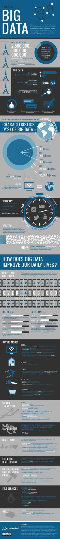 Big Harvest — How Big Data Improves Our Daily Lives #BigData #Infographic #GE #Manufacturing