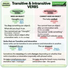 GRAMMAR: Transitive and Intransitive Verbs in English