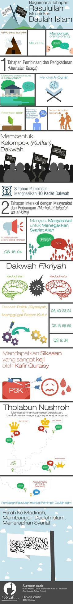 Bagaimana Tahapan Rasulullah Mendirikan Daulah Islam - Get to know the method, and apply to restore Khilafah/Calliphate today.